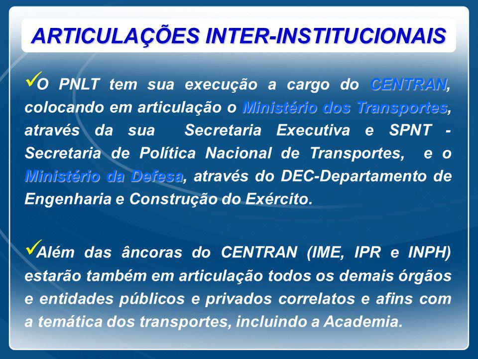 ARTICULAÇÕES INTER-INSTITUCIONAIS