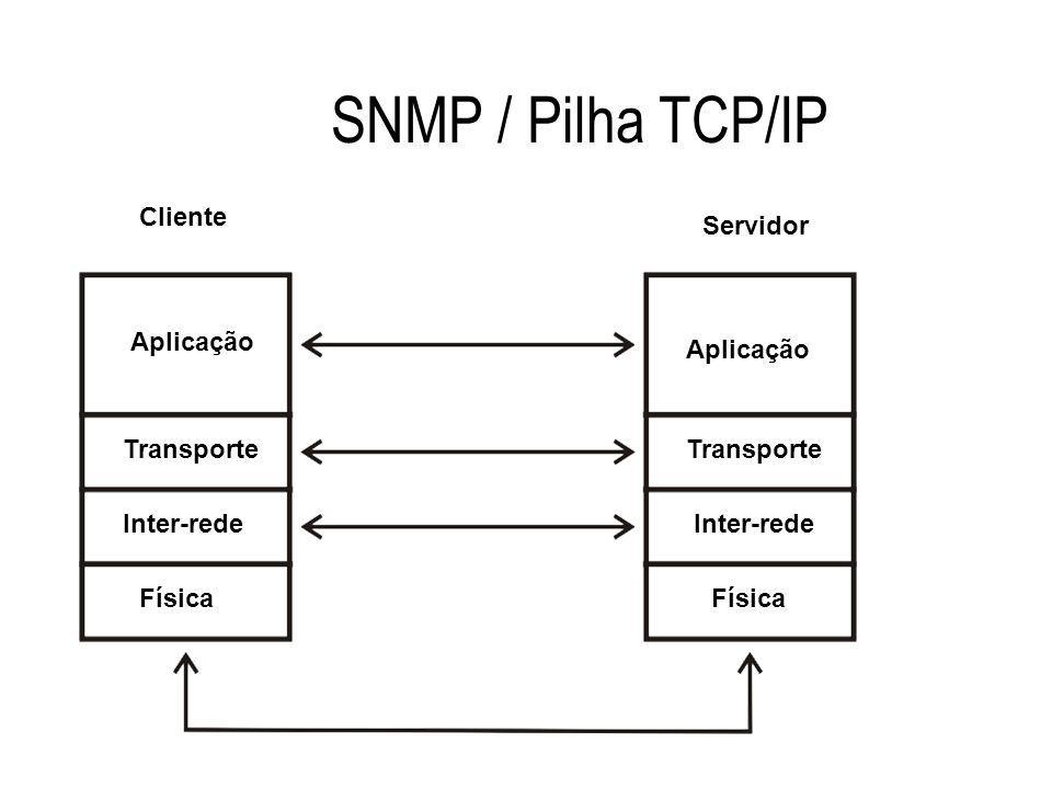 SNMP / Pilha TCP/IP Cliente Servidor Aplicação Aplicação Transporte