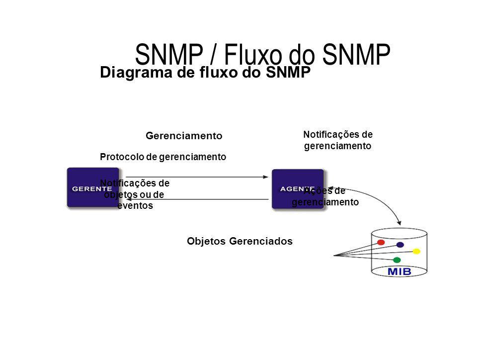 Diagrama de fluxo do SNMP Protocolo de gerenciamento