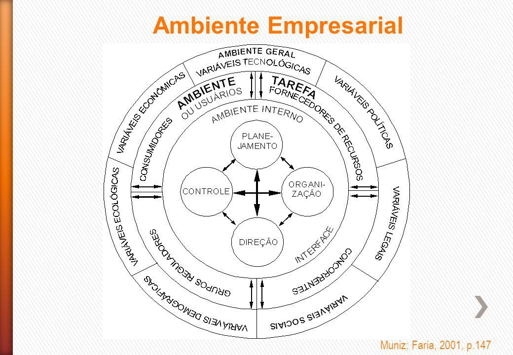 Ambiente Empresarial Muniz; Faria, 2001, p.147