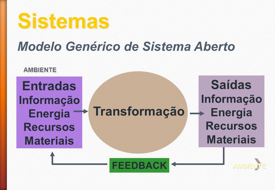Sistemas AMBIENTE AMBIENTE Modelo Genérico de Sistema Aberto Saídas