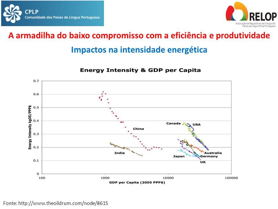 A armadilha do baixo compromisso com a eficiência e produtividade