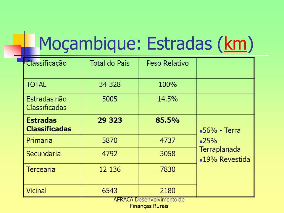 Moçambique: Estradas (km)