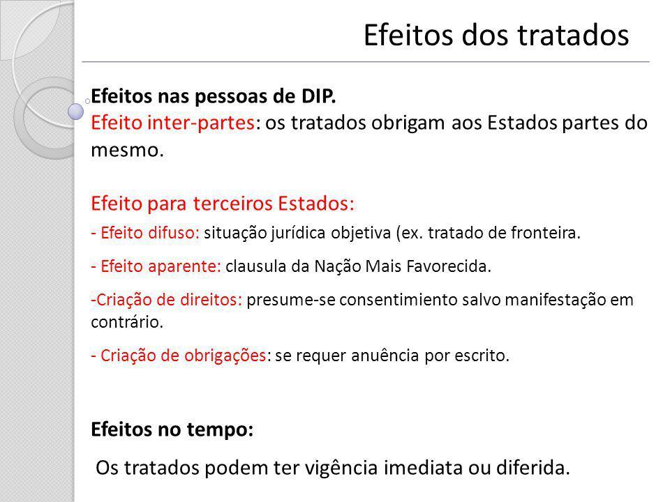Efeitos dos tratados Efeitos nas pessoas de DIP.