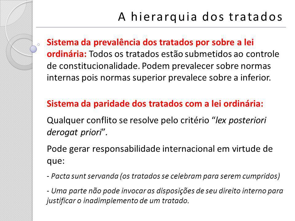 A hierarquia dos tratados