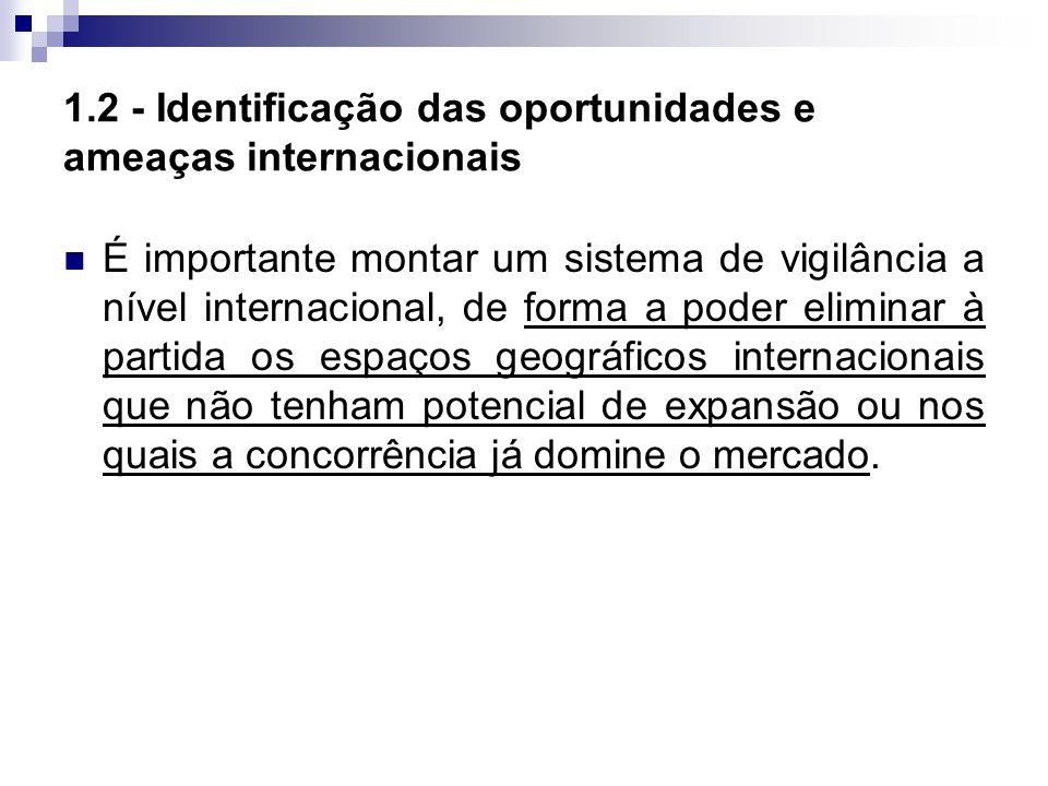 1.2 - Identificação das oportunidades e ameaças internacionais