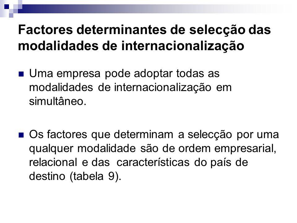 Factores determinantes de selecção das modalidades de internacionalização