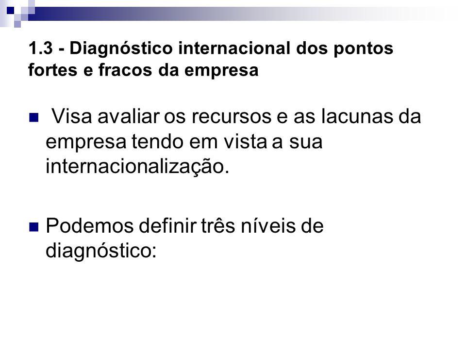 1.3 - Diagnóstico internacional dos pontos fortes e fracos da empresa
