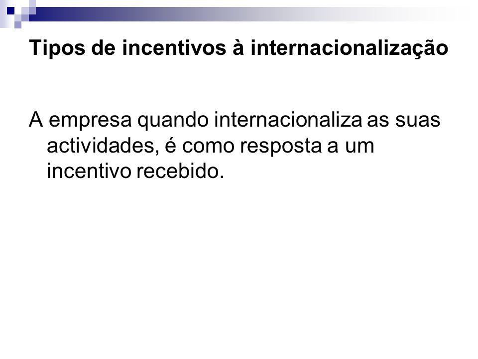 Tipos de incentivos à internacionalização