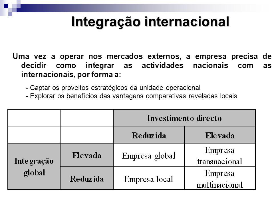 Integração internacional