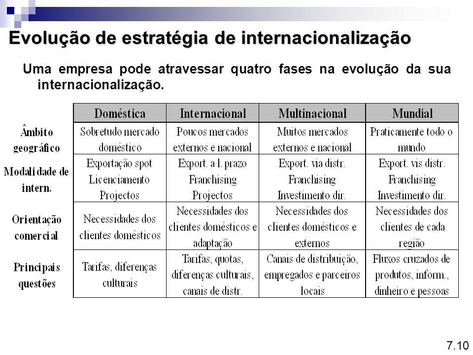 Evolução de estratégia de internacionalização