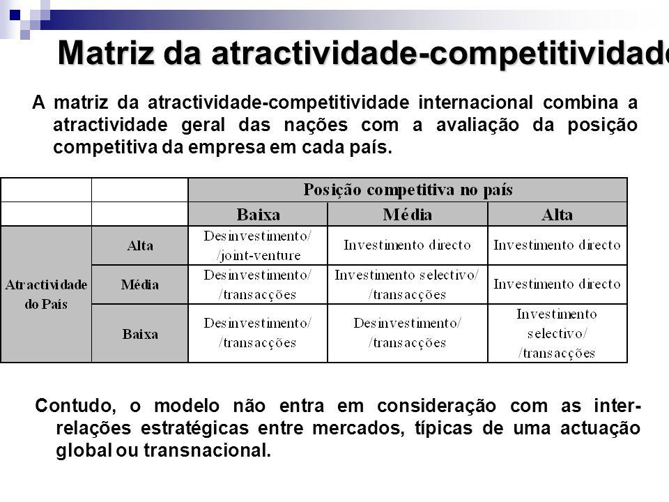 Matriz da atractividade-competitividade