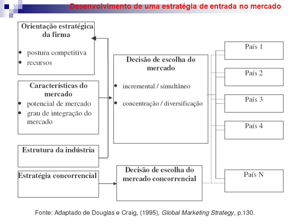 Desenvolvimento de uma estratégia de entrada no mercado