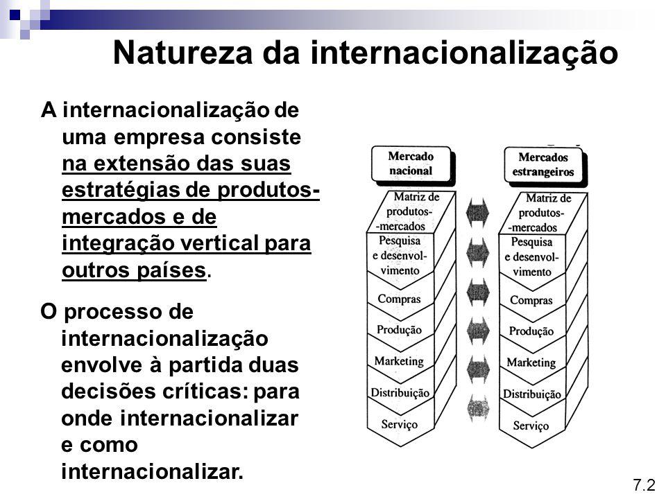 Natureza da internacionalização