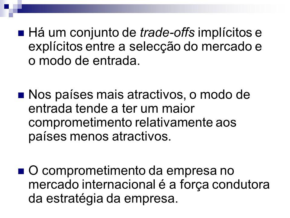 Há um conjunto de trade-offs implícitos e explícitos entre a selecção do mercado e o modo de entrada.