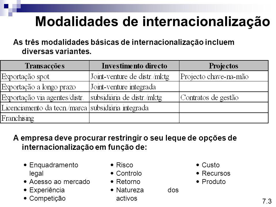 Modalidades de internacionalização