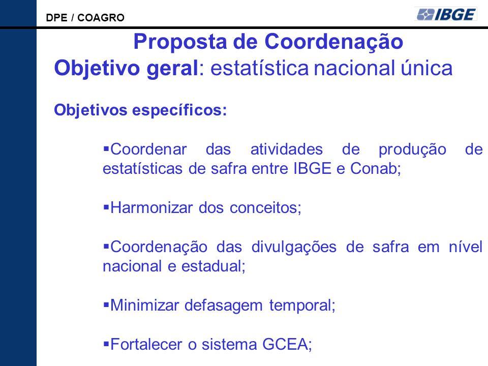 Proposta de Coordenação