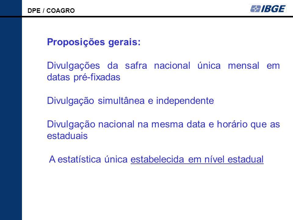 Proposições gerais: Divulgações da safra nacional única mensal em datas pré-fixadas. Divulgação simultânea e independente.