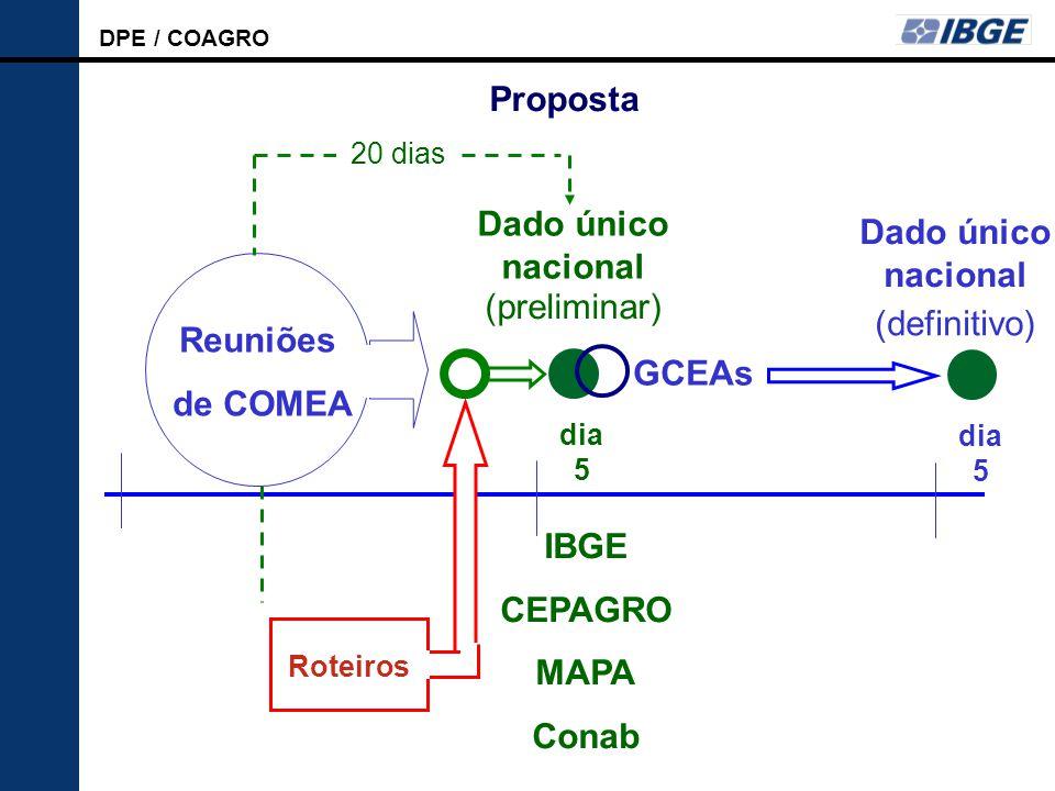 Proposta Dado único nacional Dado único nacional (preliminar)