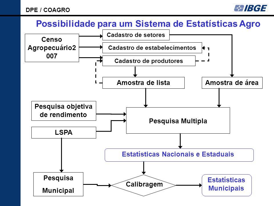 Possibilidade para um Sistema de Estatísticas Agro