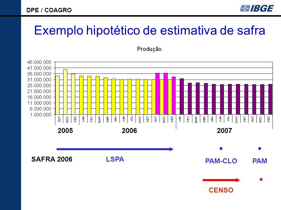 Exemplo hipotético de estimativa de safra
