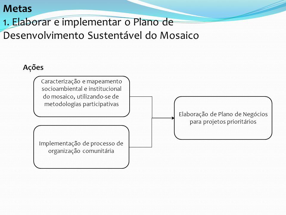 Metas 1. Elaborar e implementar o Plano de Desenvolvimento Sustentável do Mosaico. Ações. Caracterização e mapeamento.