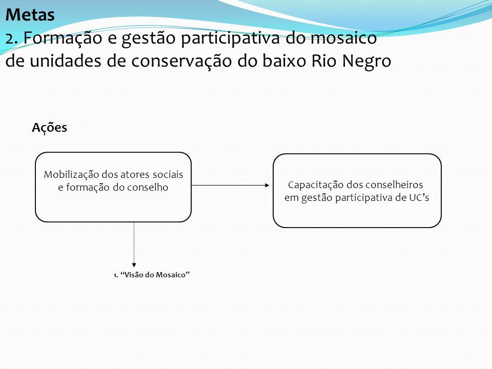 2. Formação e gestão participativa do mosaico