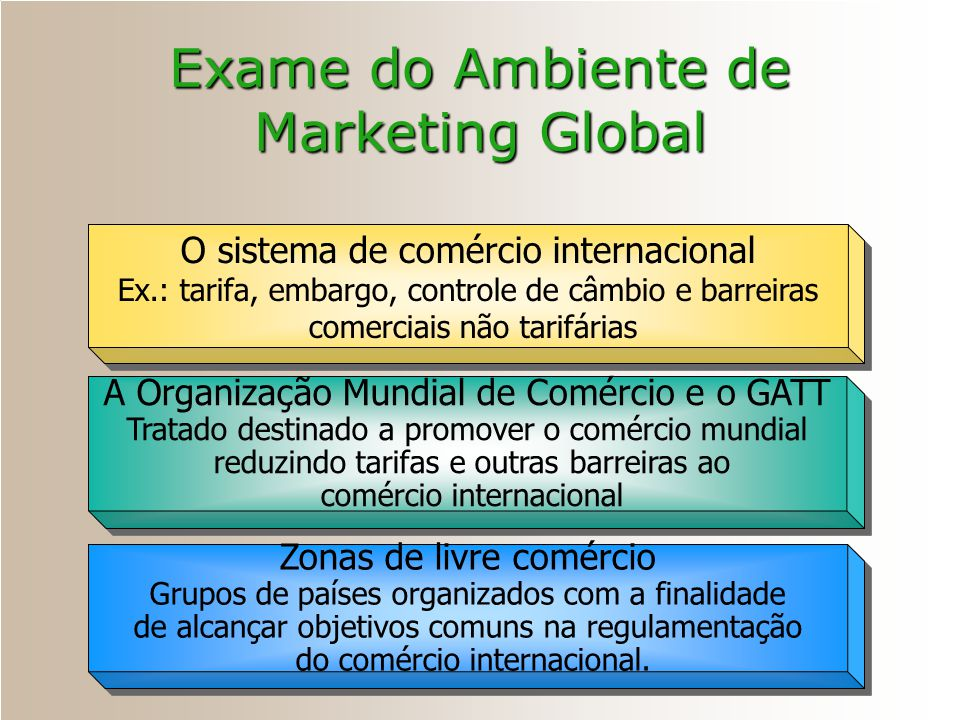 Exame do Ambiente de Marketing Global