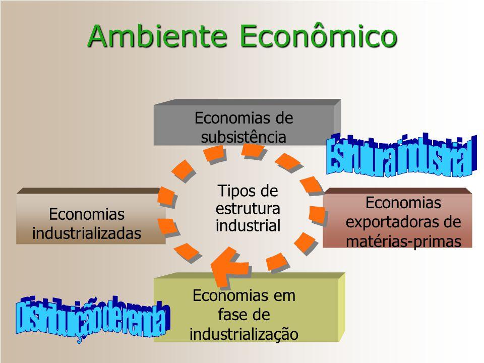 Ambiente Econômico Economias de subsistência