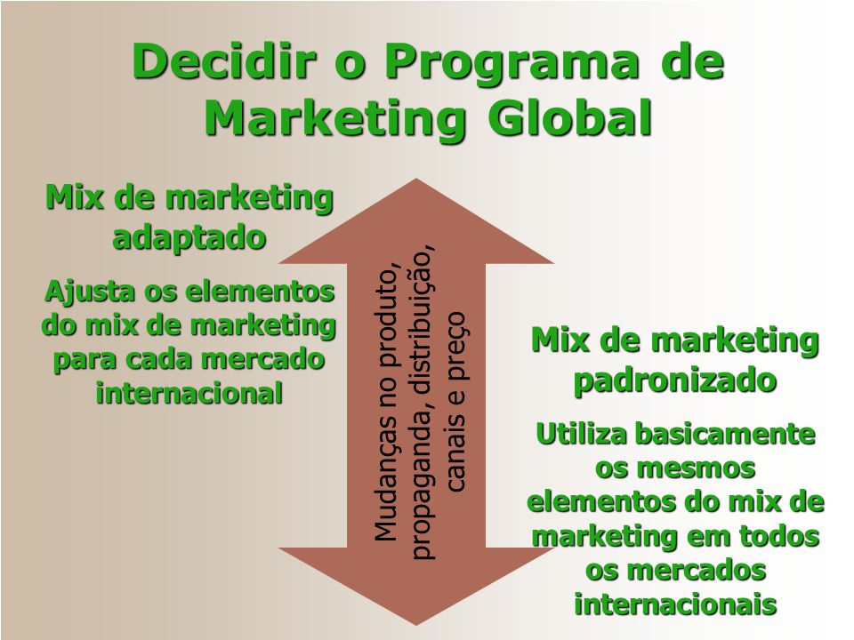 Decidir o Programa de Marketing Global