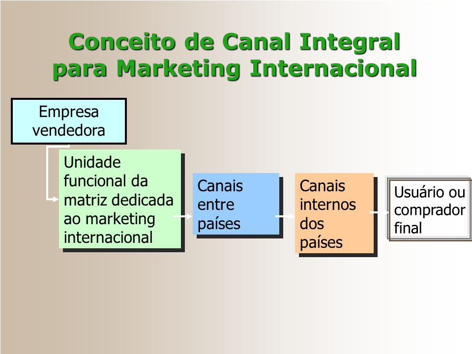 Conceito de Canal Integral para Marketing Internacional