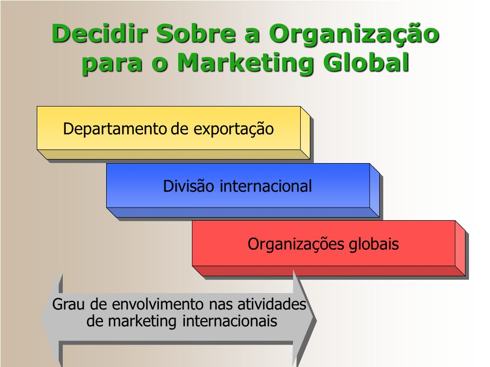 Decidir Sobre a Organização para o Marketing Global