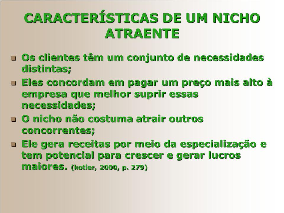 CARACTERÍSTICAS DE UM NICHO ATRAENTE