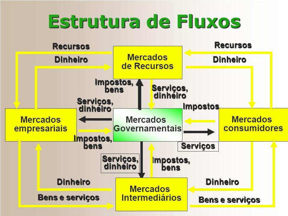 Estrutura de Fluxos Mercados de Recursos Mercados empresariais