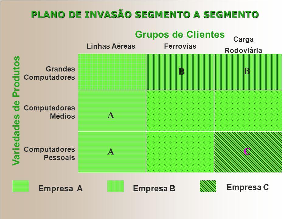 PLANO DE INVASÃO SEGMENTO A SEGMENTO Variedades de Produtos