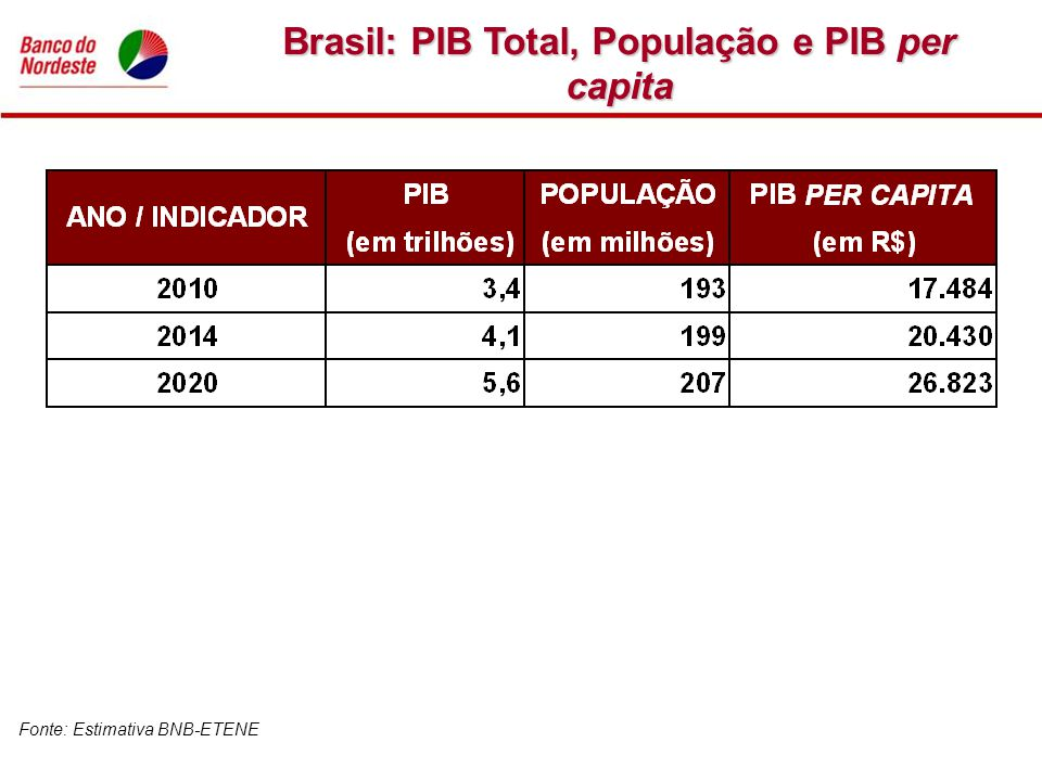 Brasil: PIB Total, População e PIB per capita
