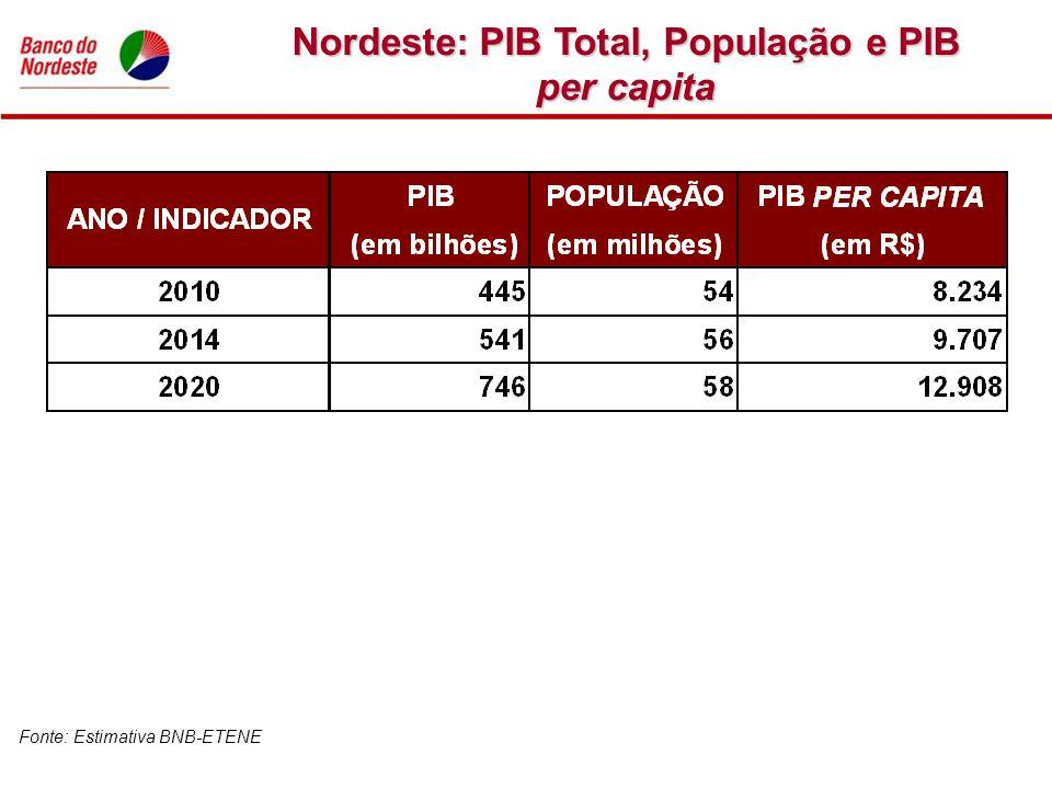 Nordeste: PIB Total, População e PIB per capita