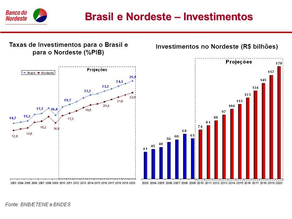 Brasil e Nordeste – Investimentos