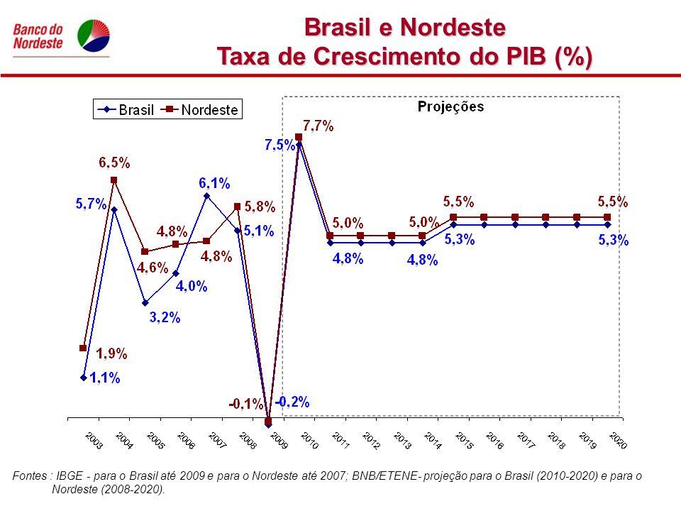 Taxa de Crescimento do PIB (%)