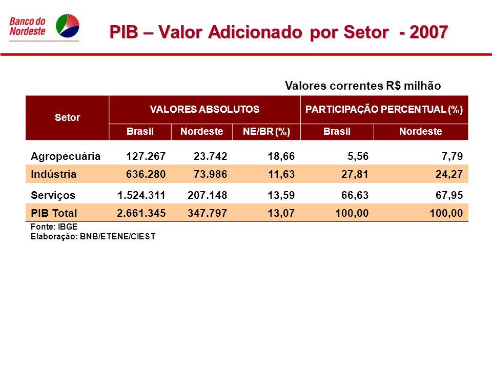 PIB – Valor Adicionado por Setor - 2007