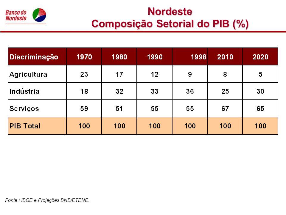 Composição Setorial do PIB (%)