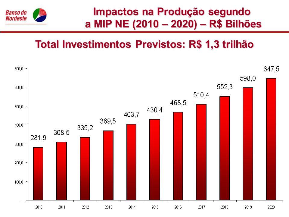 Impactos na Produção segundo a MIP NE (2010 – 2020) – R$ Bilhões