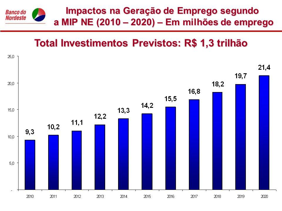 Total Investimentos Previstos: R$ 1,3 trilhão