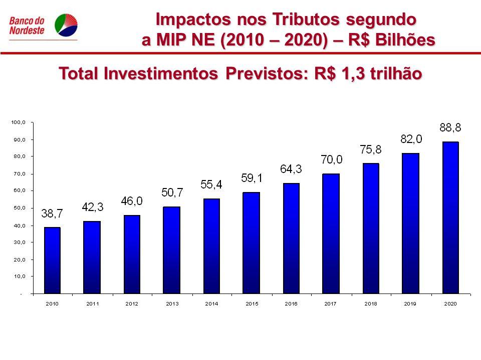 Impactos nos Tributos segundo a MIP NE (2010 – 2020) – R$ Bilhões