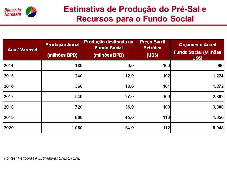 Estimativa de Produção do Pré-Sal e Recursos para o Fundo Social
