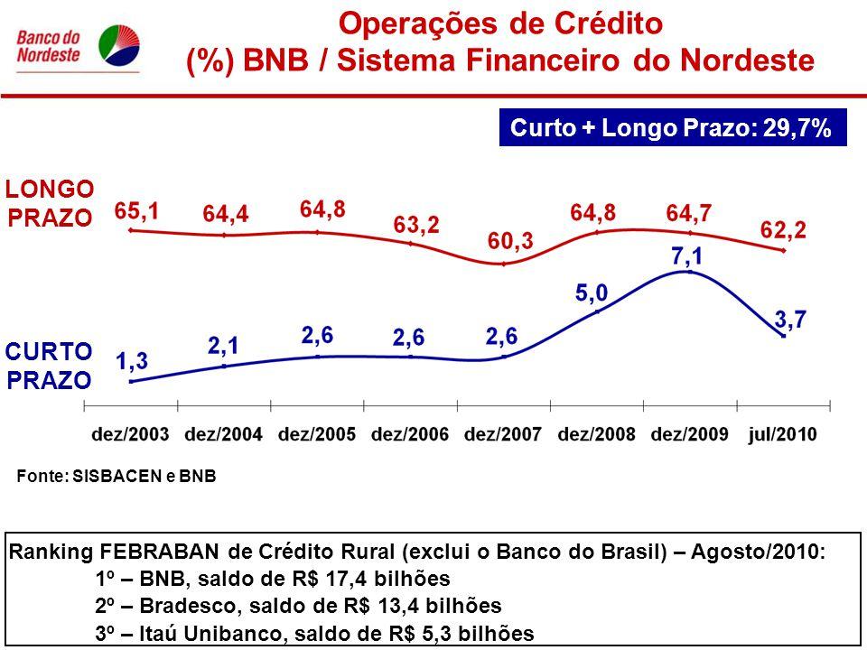 (%) BNB / Sistema Financeiro do Nordeste