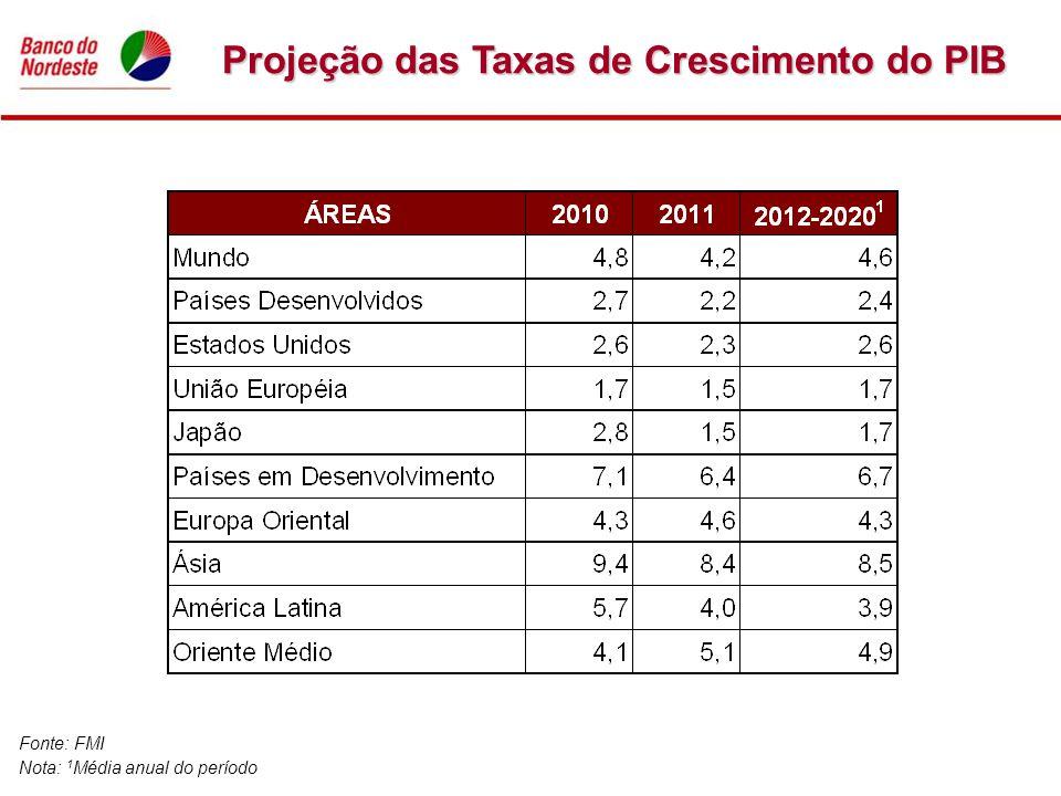 Projeção das Taxas de Crescimento do PIB