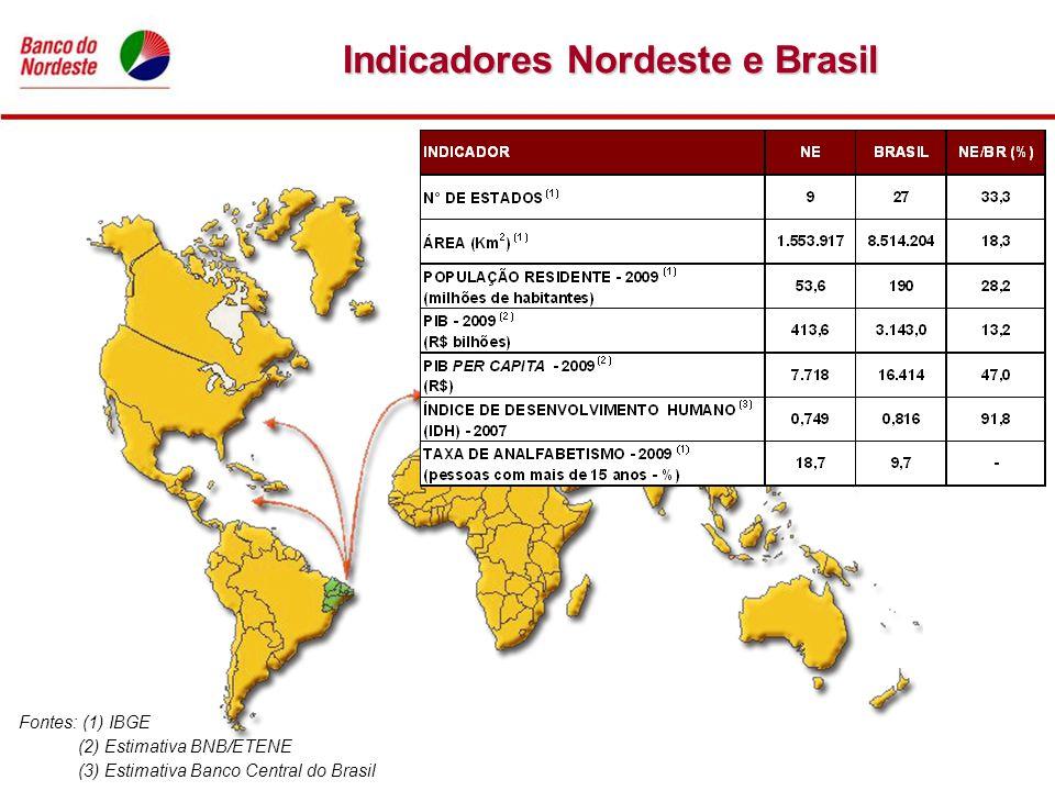 Indicadores Nordeste e Brasil