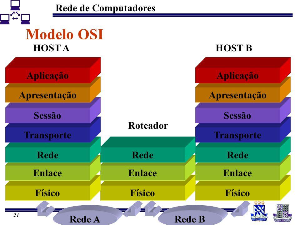 Modelo OSI HOST A HOST B Aplicação Apresentação Sessão Roteador