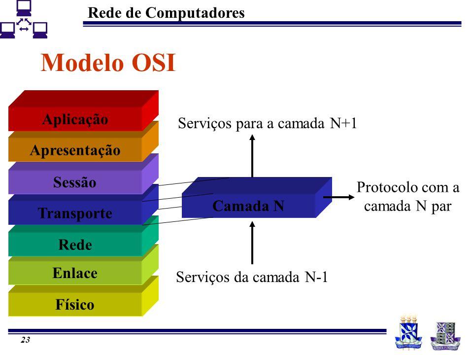 Modelo OSI Aplicação Serviços para a camada N+1 Apresentação Sessão